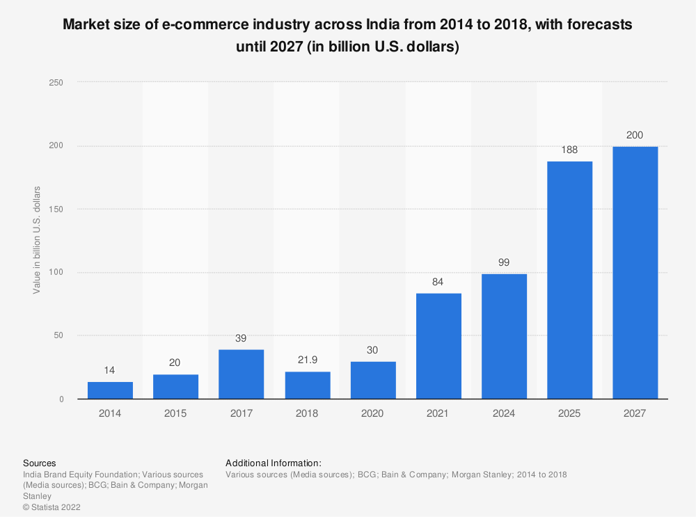 Statistic: Market size of e-commerce industry across India from 2014 to 2027 (in billion U.S. dollars) | Statista