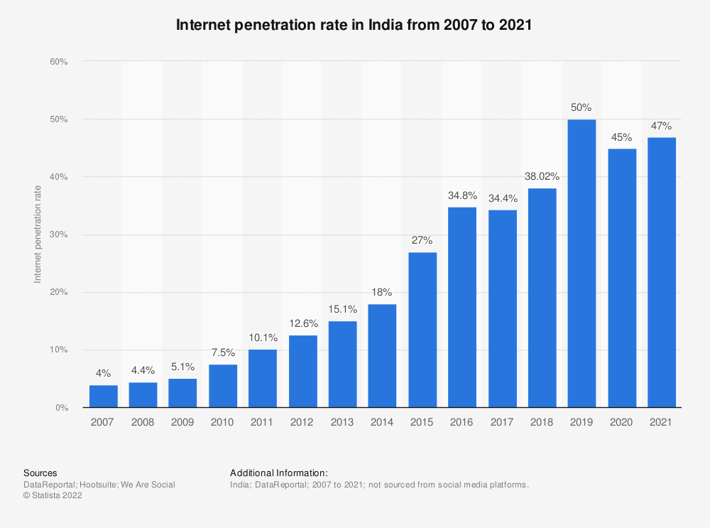 Statistic: Internet penetration rate in India from 2007 to 2019 | Statista