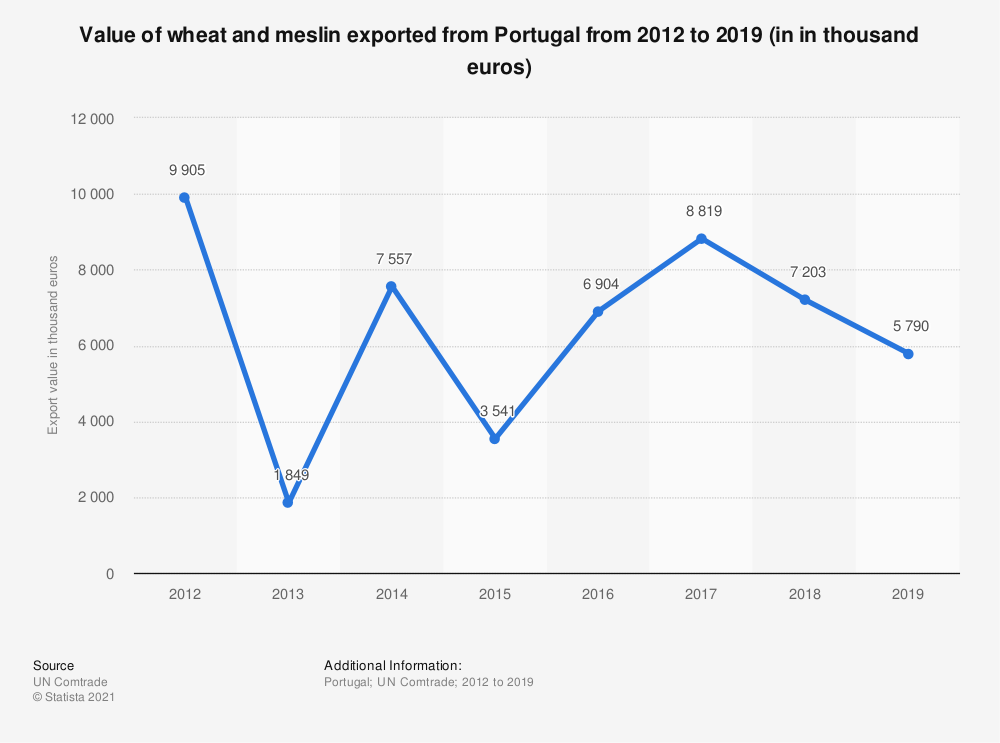 Statistic: Value of wheat and meslin exported from Portugal from 2012 to 2018 (in 1,000 euros) | Statista