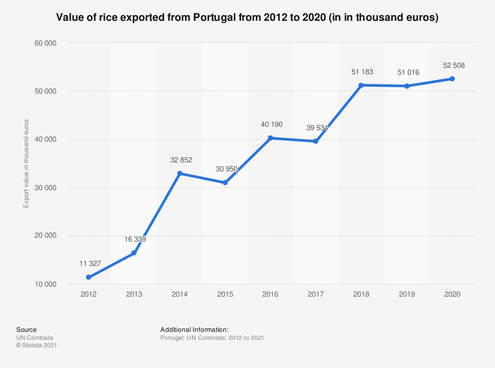 Statistic: Value of rice exported from Portugal from 2012 to 2018 (in 1,000 euros) | Statista