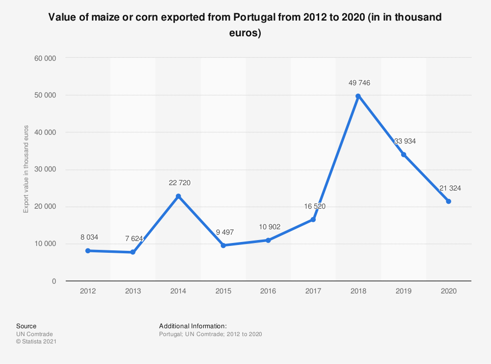 Statistic: Value of maize or corn exported from Portugal from 2012 to 2018 (in 1,000 euros) | Statista
