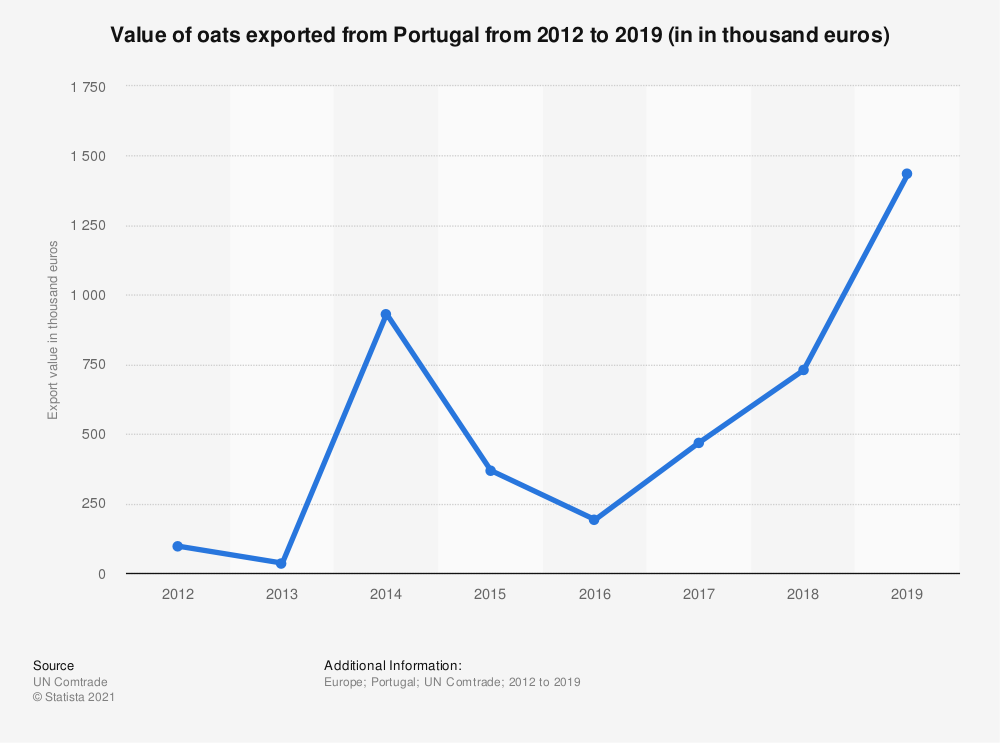 Statistic: Value of oats exported from Portugal from 2012 to 2019 (in in thousand euros) | Statista