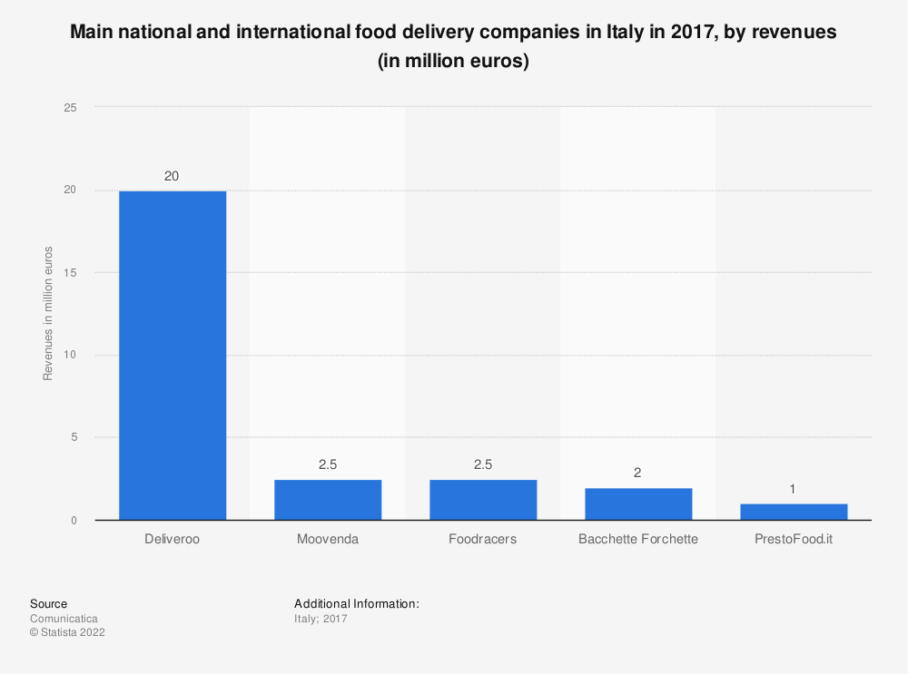Statistic: Main national and international food delivery companies in Italy in 2017, by revenues (in million euros)   Statista