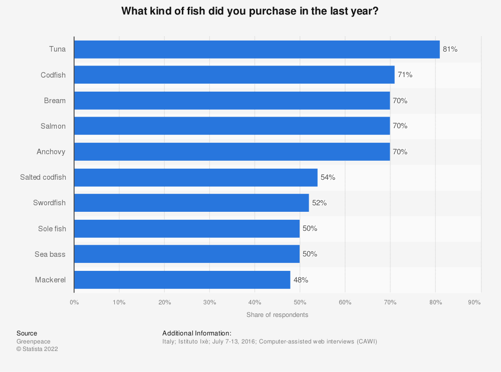 Statistic: What kind of fish did you purchase in the last year? | Statista