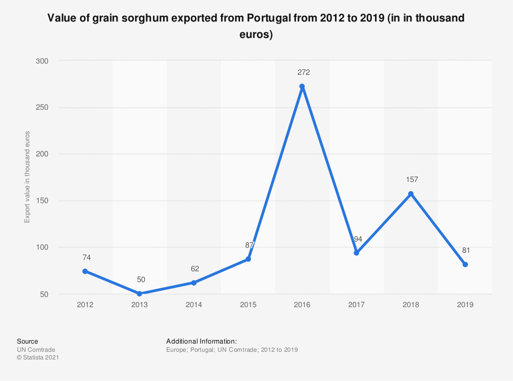 Statistic: Value of grain sorghum exported from Portugal from 2012 to 2018 (in 1,000 euros) | Statista