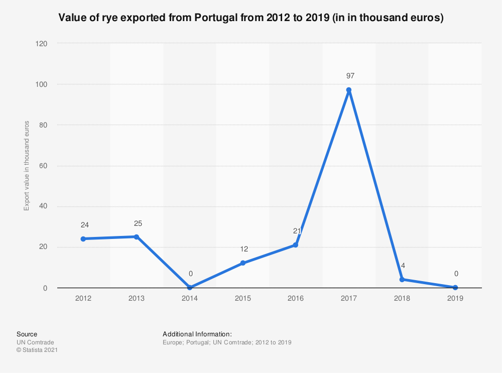 Statistic: Value of rye exported from Portugal from 2012 to 2018 (in 1,000 euros) | Statista
