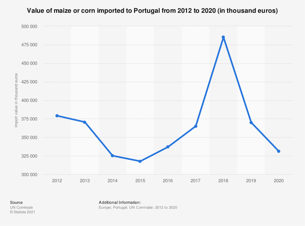 Statistic: Value of maize or corn imported to Portugal from 2012 to 2020 (in thousand euros) | Statista