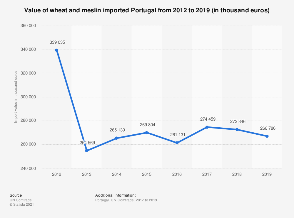 Statistic: Value of wheat and meslin imported Portugal from 2012 to 2018 (in 1,000 euros) | Statista