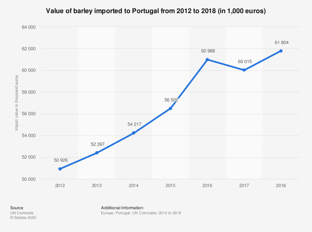 Statistic: Value of barley imported to Portugal from 2012 to 2018 (in 1,000 euros) | Statista