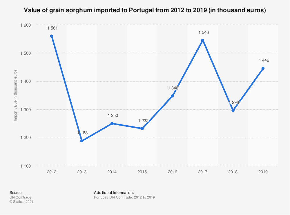Statistic: Value of grain sorghum imported to Portugal from 2012 to 2018 (in 1,000 euros) | Statista
