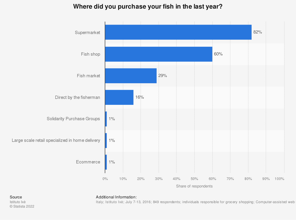 Statistic: Where did you purchase your fish in the last year?   Statista