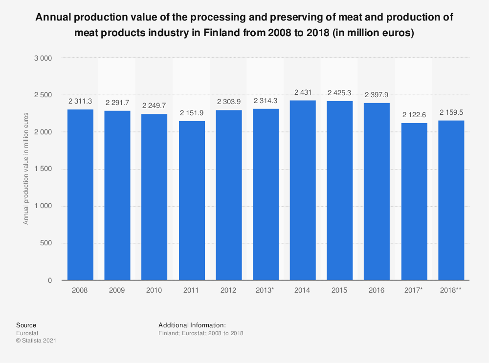 Statistic: Annual production value of the processing and preserving of meat and production of meat products industry in Finland from 2008 to 2018 (in million euros) | Statista