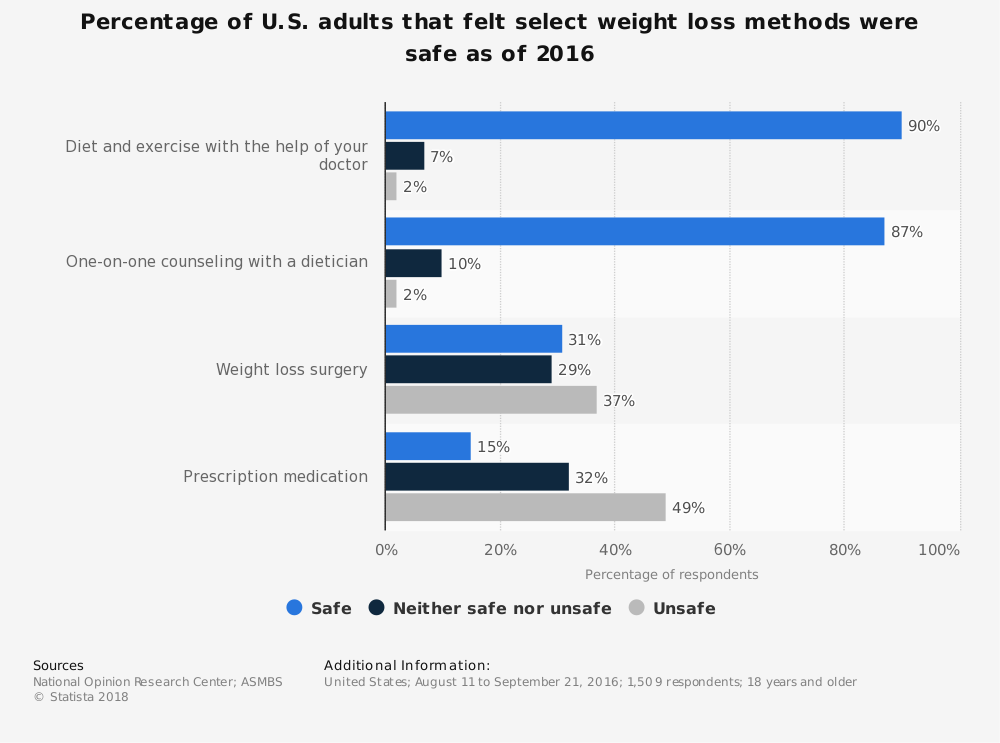 Statistic: Percentage of U.S. adults that felt select weight loss methods were safe as of 2016 | Statista