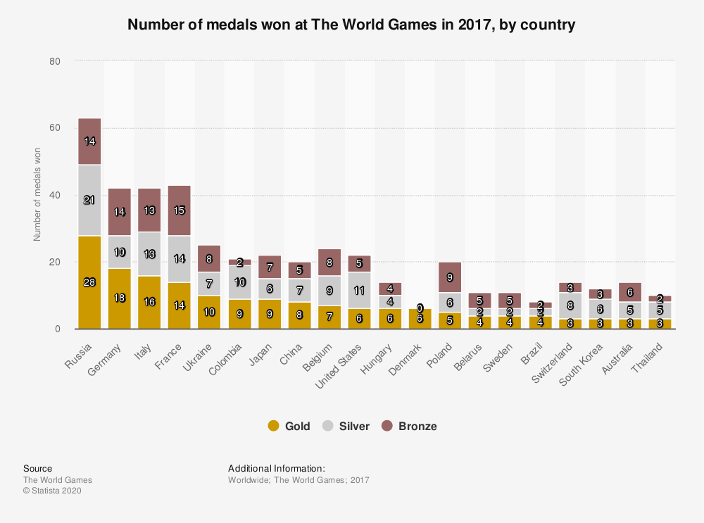 Statistic: Number of medals won at The World Games in 2017, by country | Statista