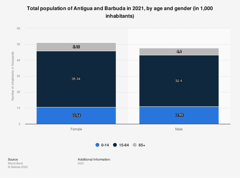 Statistic: Total population of Antigua and Barbuda in 2018, by age and gender (in 1,000 inhabitants) | Statista