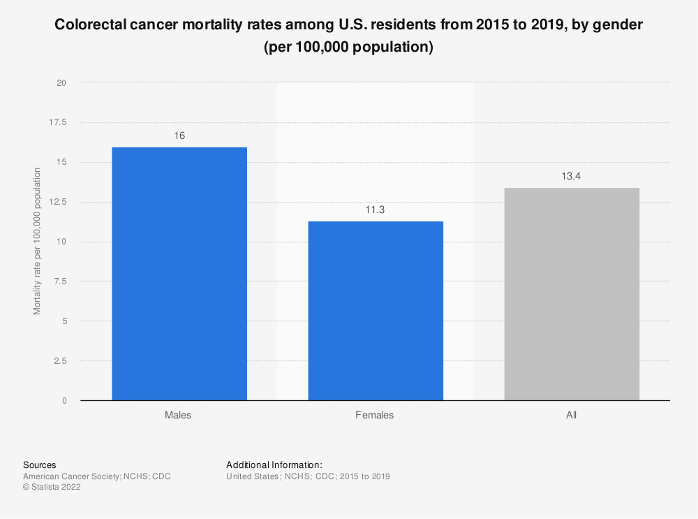 Statistic: Colorectal cancer mortality rates among U.S. residents from 2012 to 2016, by gender (per 100,000 population) | Statista