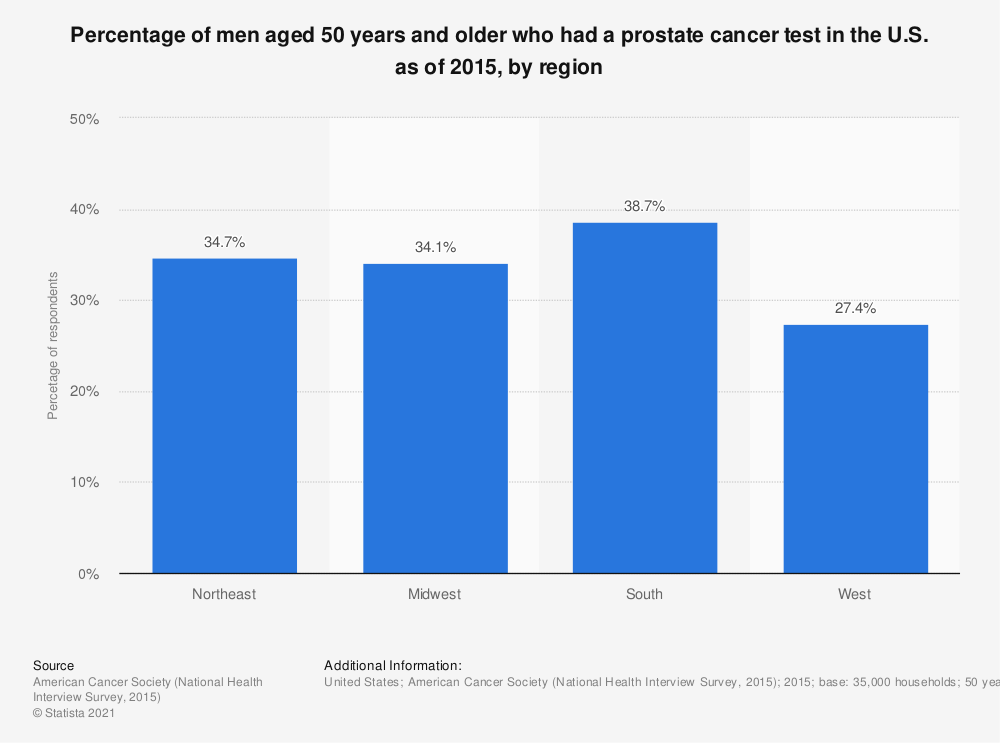Statistic: Percentage of men aged 50 years and older who had a prostate cancer test in the U.S. as of 2015, by region | Statista