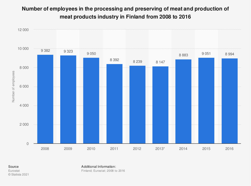 Statistic: Number of employees in the processing and preserving of meat and production of meat products industry in Finland from 2008 to 2016 | Statista