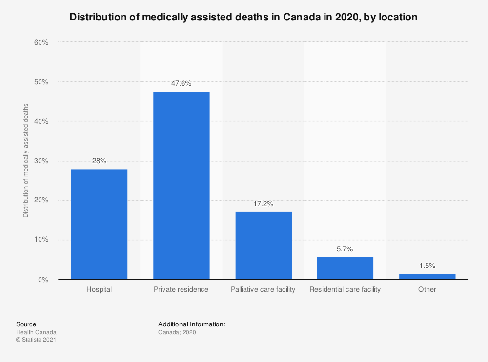 Statistic: Distribution of medically assisted deaths in Canada in 2019, by location | Statista