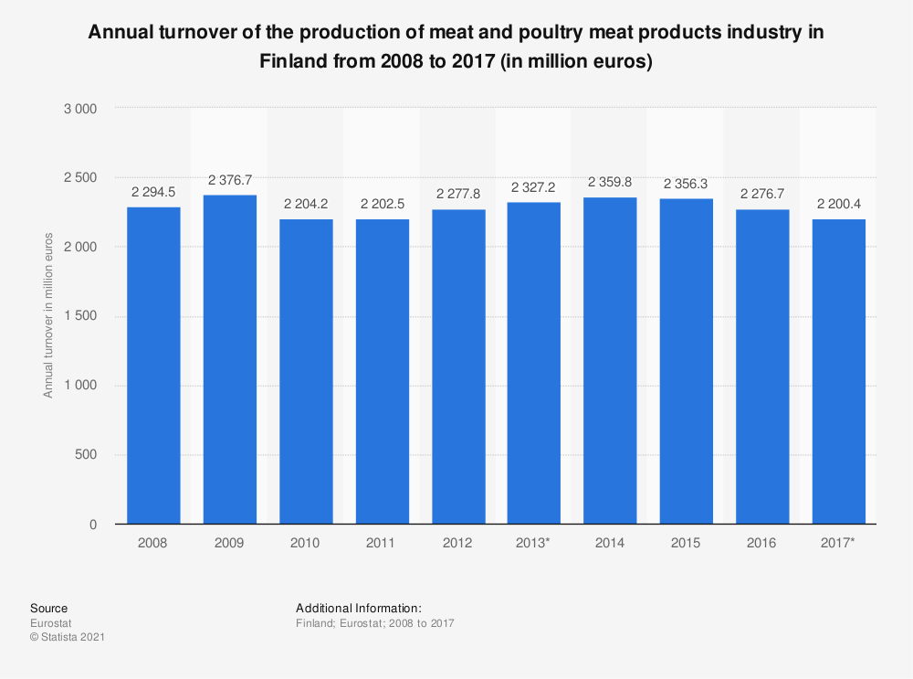 Statistic: Annual turnover of the production of meat and poultry meat products industry in Finland from 2008 to 2017 (in million euros) | Statista