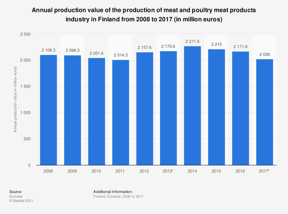 Statistic: Annual production value of the production of meat and poultry meat products industry in Finland from 2008 to 2017 (in million euros) | Statista