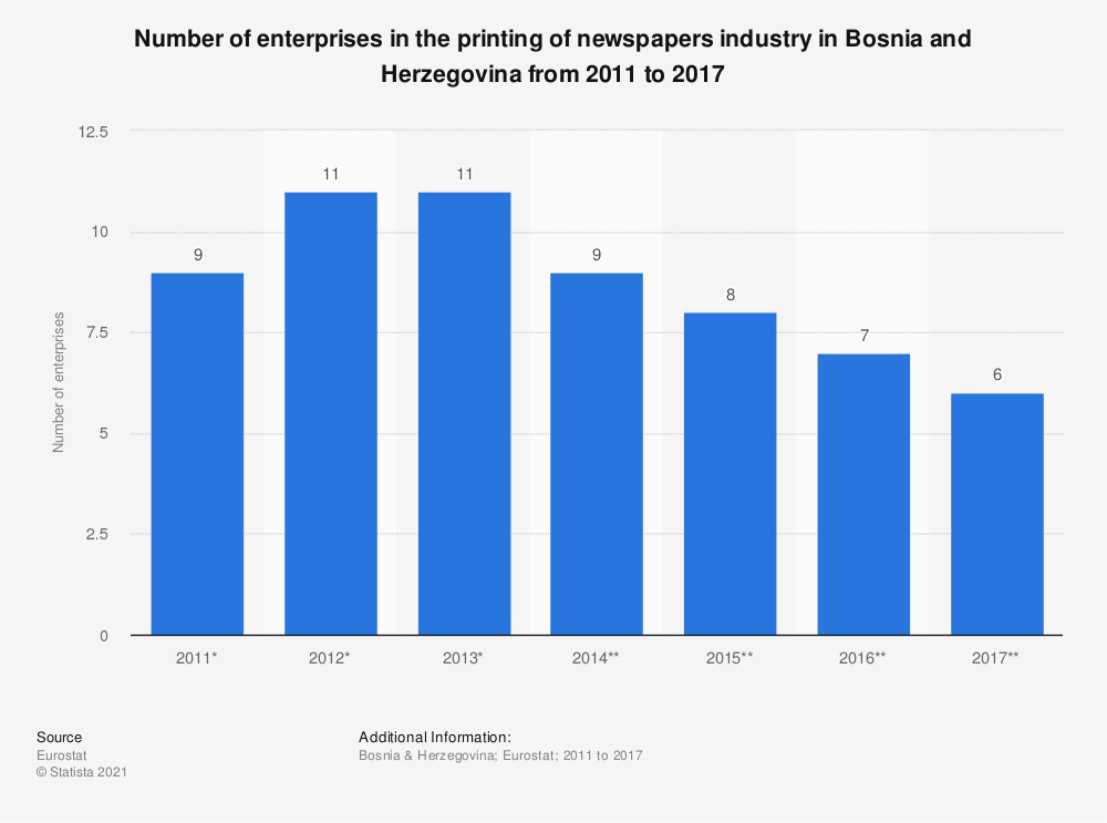 Statistic: Number of enterprises in the printing of newspapers industry in Bosnia and Herzegovina from 2011 to 2015 | Statista