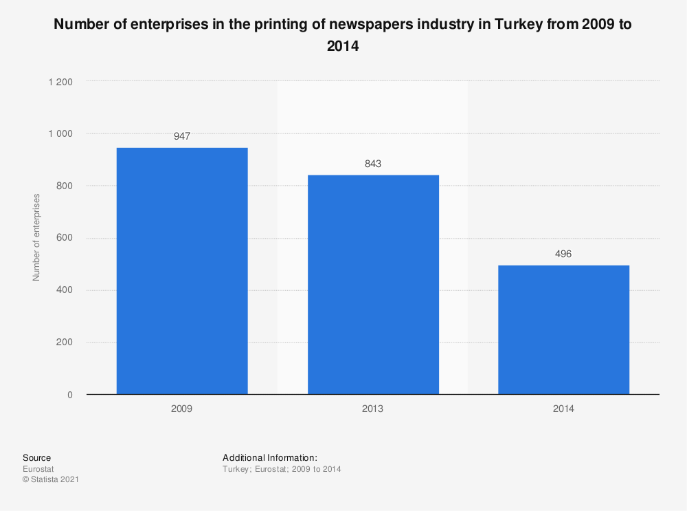 Statistic: Number of enterprises in the printing of newspapers industry in Turkey from 2009 to 2014 | Statista