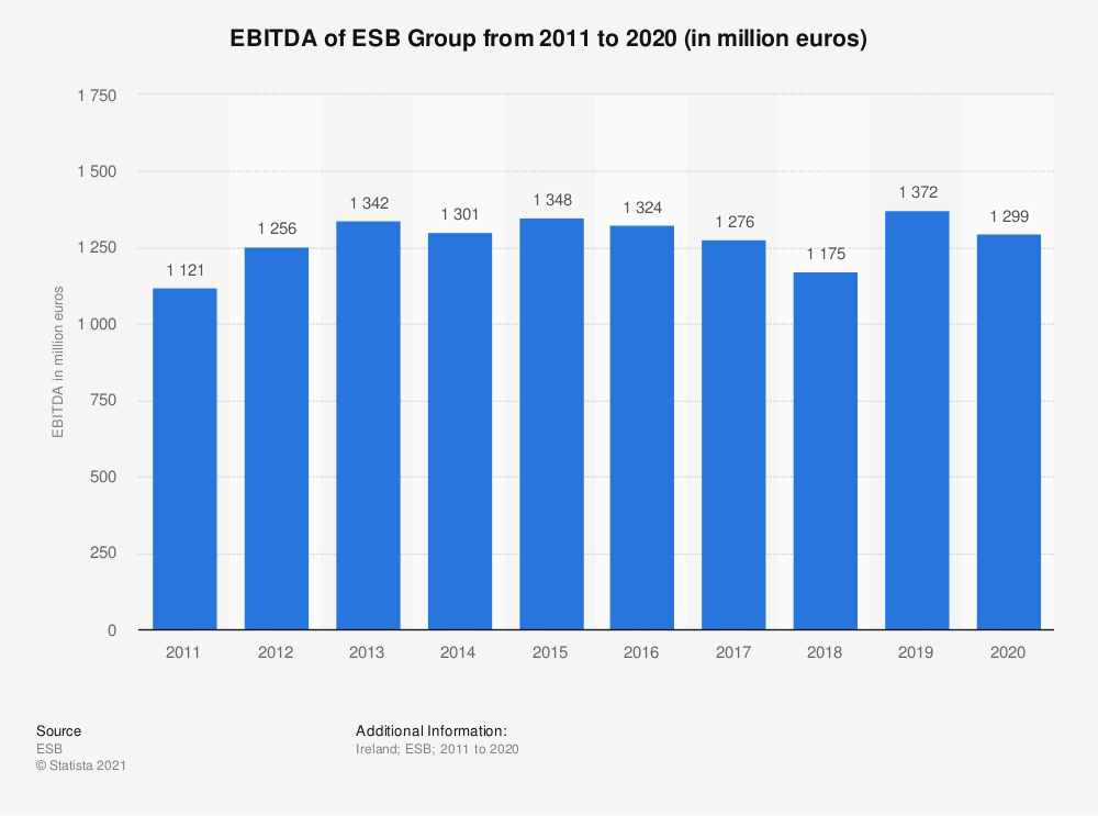 Statistic: EBITDA of ESB Group from 2011 to 2020 (in million euros) | Statista