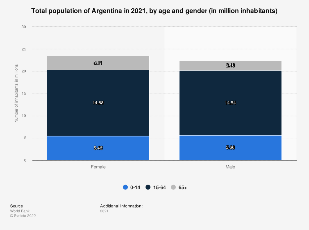 Statistic: Total population of Argentina in 2017, by age and gender (in million inhabitants) | Statista