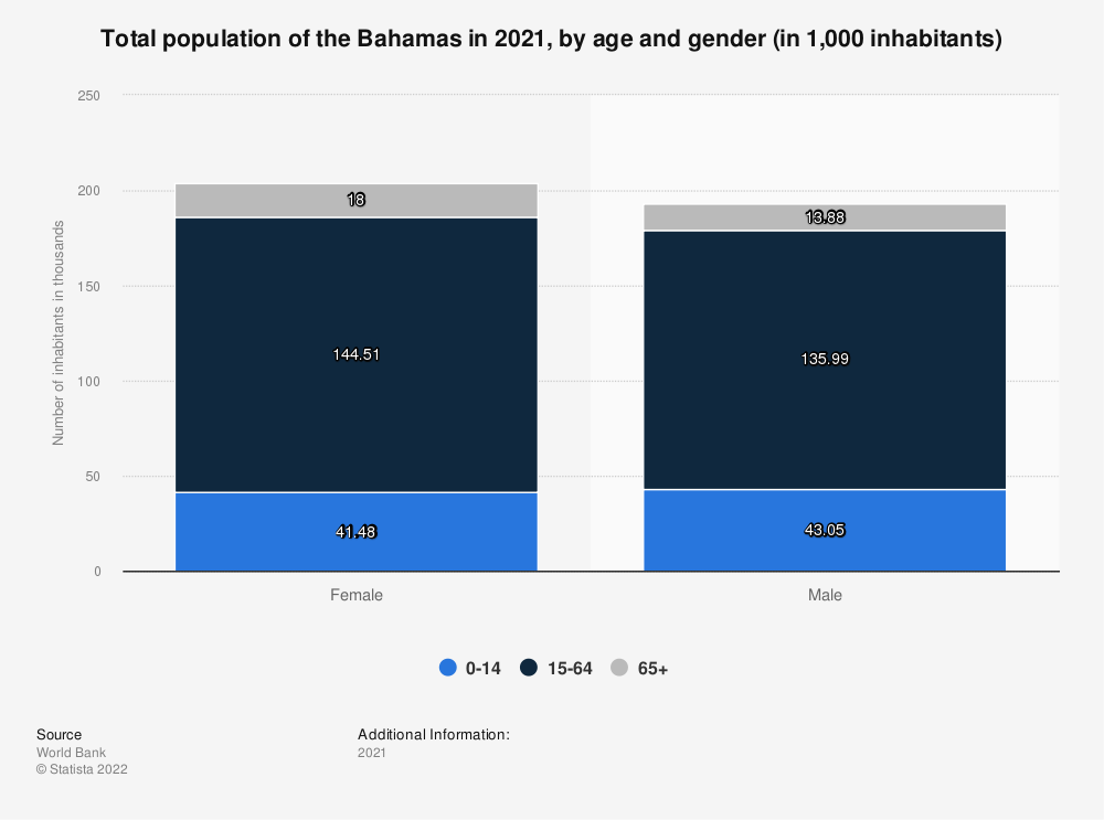 Statistic: Total population of the Bahamas in 2018, by age and gender (in 1,000 inhabitants) | Statista