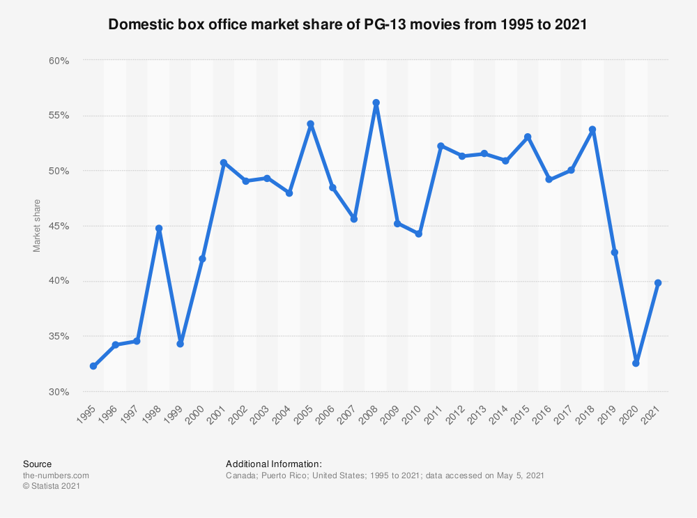 Domestic box office: market share of PG-13 movies 2018