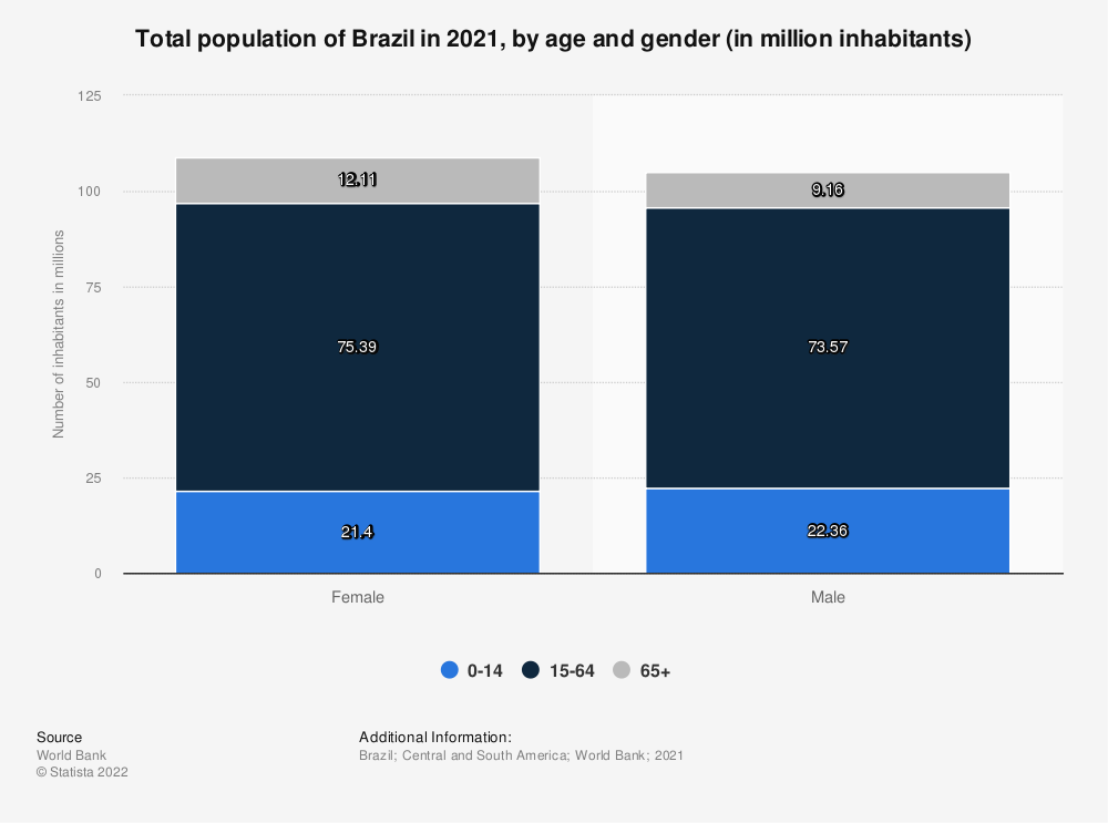 Statistic: Total population of Brazil in 2017, by age and gender (in million inhabitants) | Statista