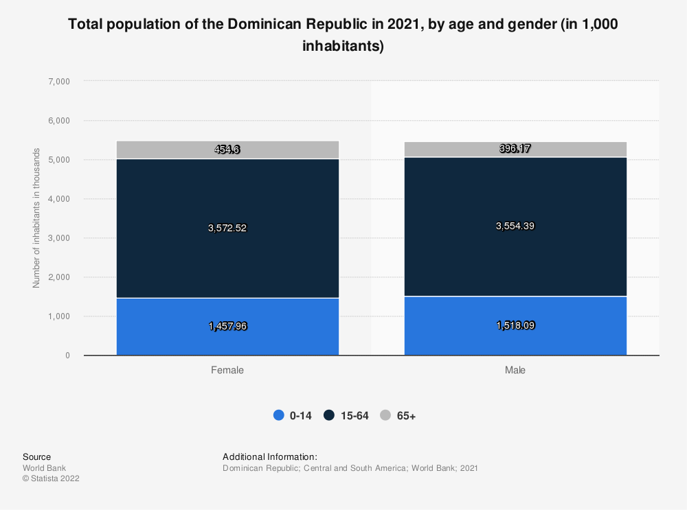 Statistic: Total population of the Dominican Republic in 2018, by age and gender (in 1,000 inhabitants) | Statista