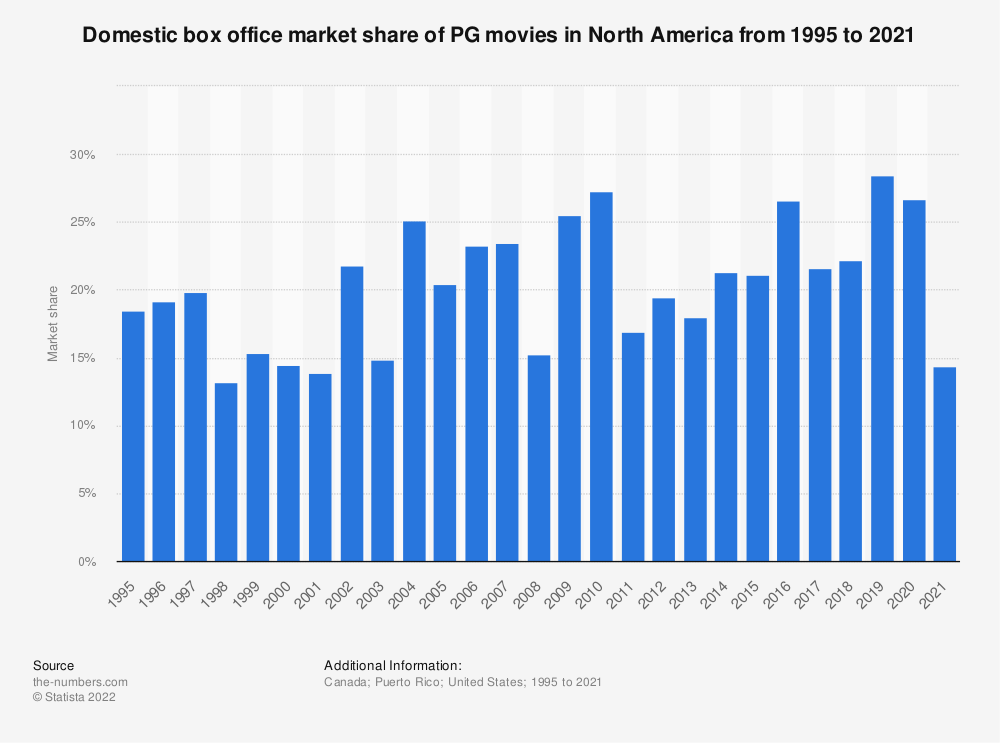 Statistic: Domestic box office market share of PG movies from 1995 to 2019 | Statista
