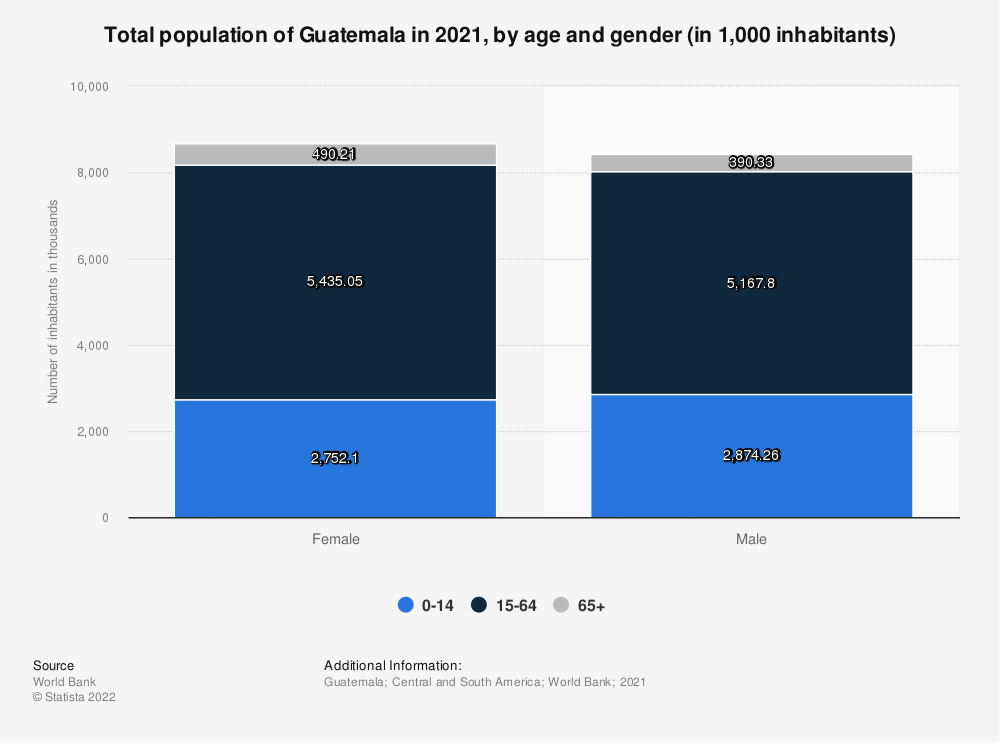 Statistic: Total population of Guatemala in 2020, by age and gender (in 1,000 inhabitants) | Statista