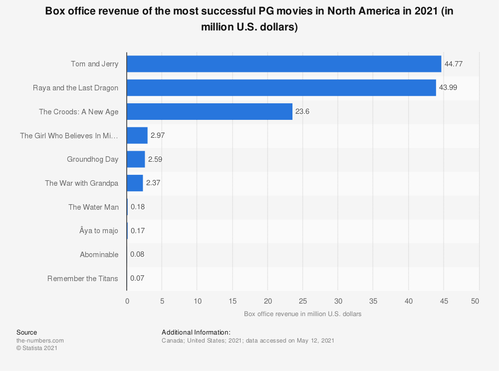 Statistic: Box office revenue of the most successful PG movies in North America in 2018 (in million U.S. dollars) | Statista