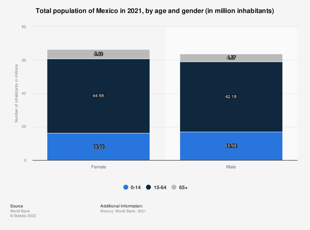 Statistic: Total population of Mexico in 2017, by age and gender (in million inhabitants) | Statista