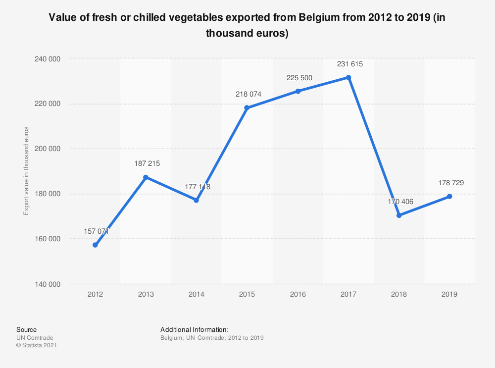 Statistic: Value of fresh or chilled vegetables exported from Belgium from 2012 to 2018 (in 1,000 euros) | Statista
