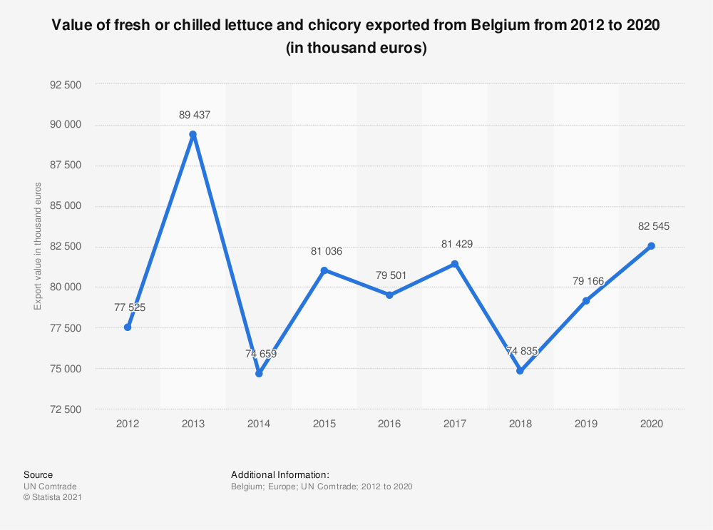 Statistic: Value of fresh or chilled lettuce and chicory exported from Belgium from 2012 to 2018 (in 1,000 euros) | Statista