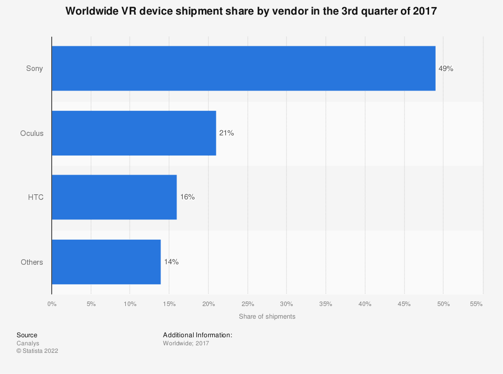 Statistic: Worldwide VR device shipment share by vendor in the 3rd quarter of 2017 | Statista