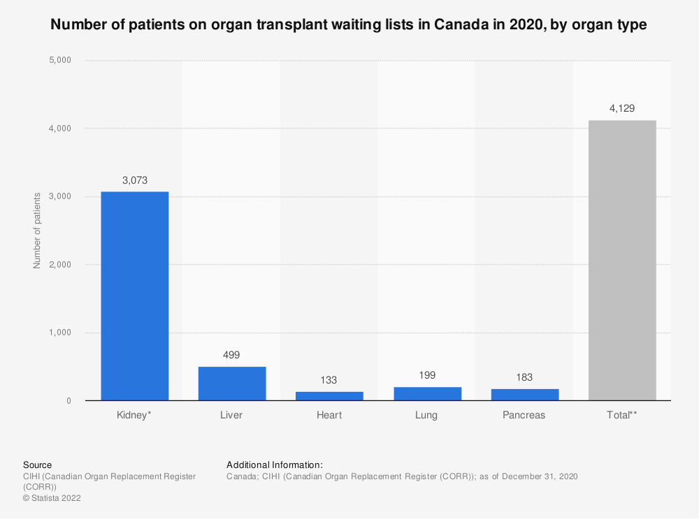 Statistic: Number of patients on organ transplant waiting lists in Canada in 2019, by organ type   Statista