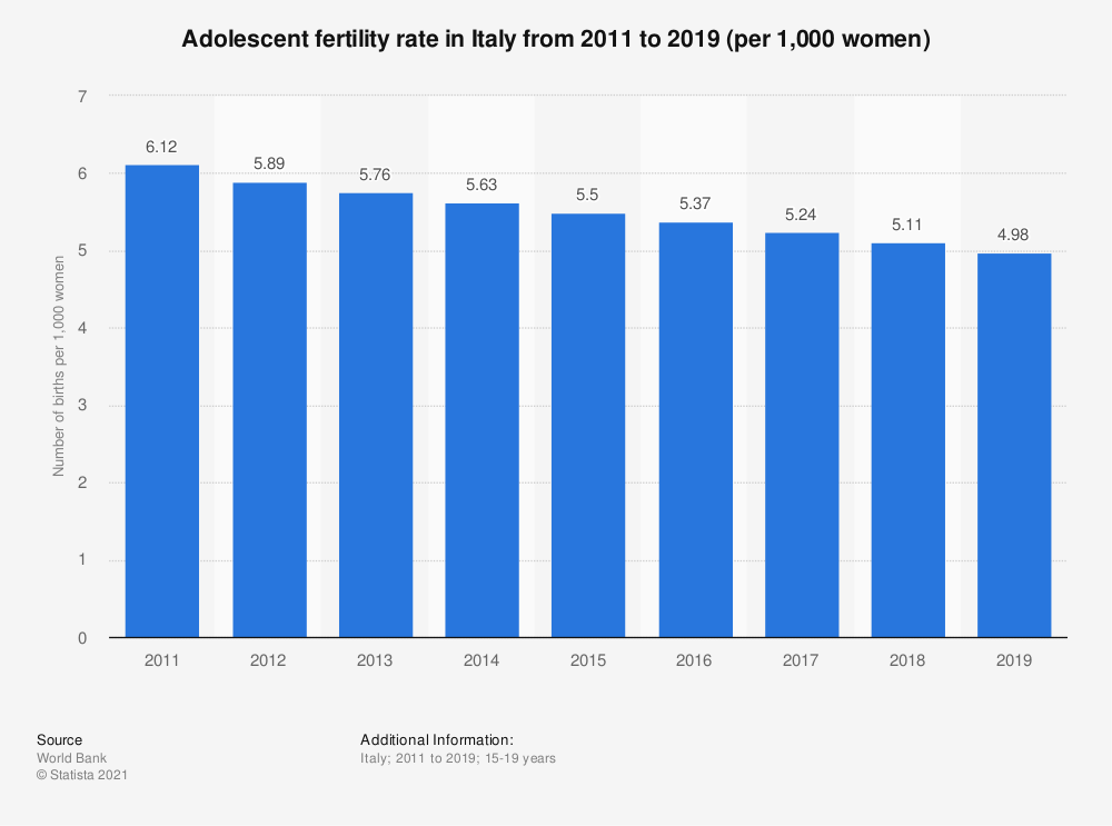 Statistic: Adolescent fertility rate in Italy from 2011 to 2018 (per 1,000 women) | Statista