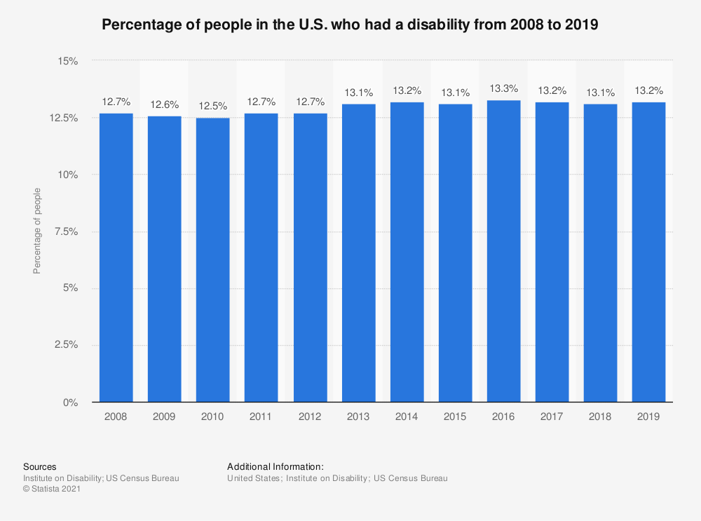 Statistic: Percentage of people in the U.S. who had a disability from 2008 to 2017 | Statista