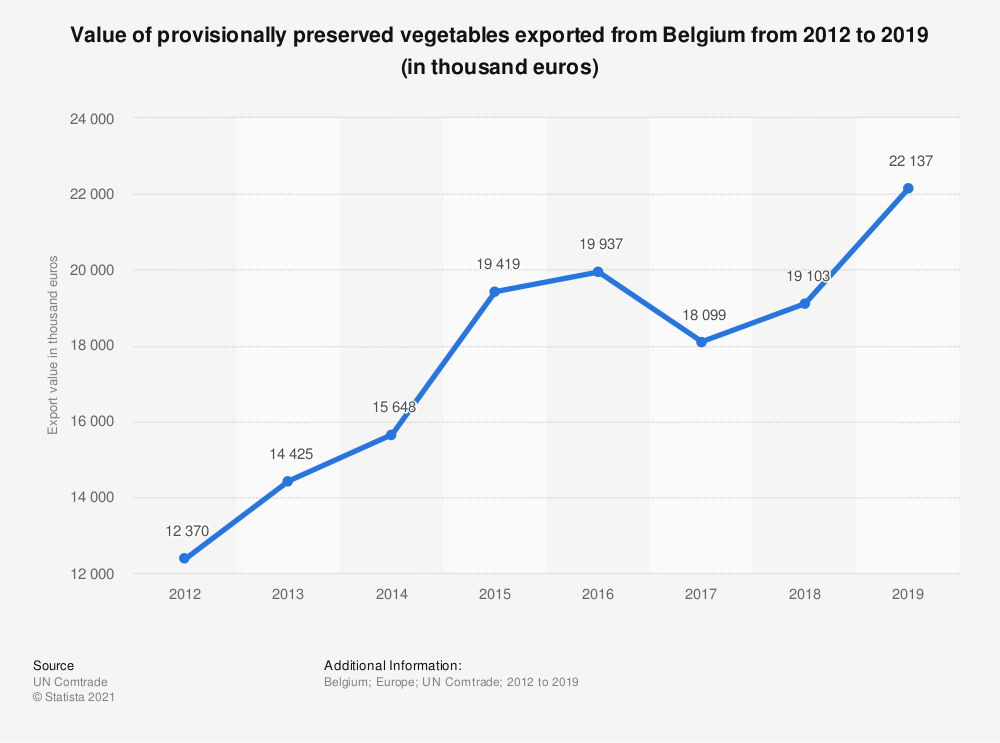 Statistic: Value of provisionally preserved vegetables exported from Belgium from 2012 to 2019 (in thousand euros) | Statista