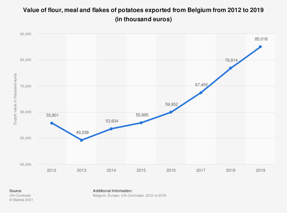 Statistic: Value of flour, meal and flakes of potatoes exported from Belgium from 2012 to 2018 (in 1,000 euros) | Statista