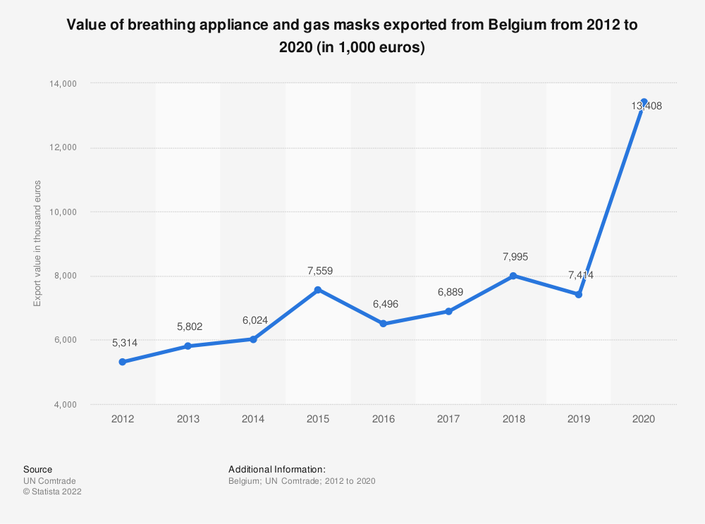 Statistic: Value of breathing appliance and gas masks exported from Belgium from 2012 to 2017 (in 1,000 euros) | Statista