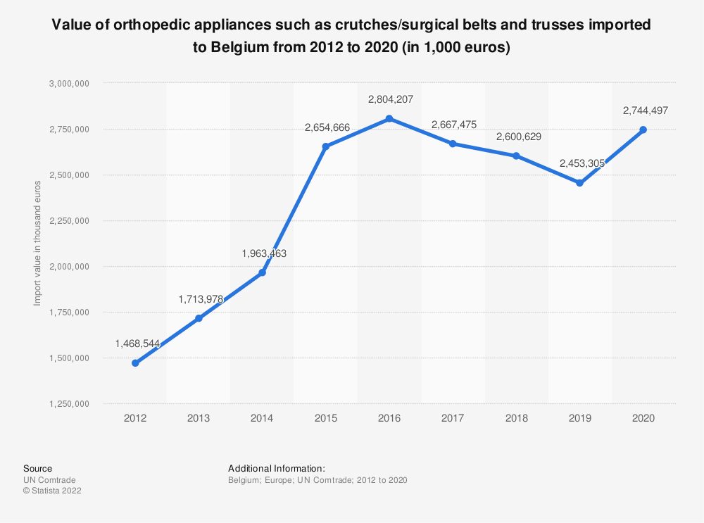 Statistic: Value of orthopedic appliances such as crutches/surgical belts and trusses imported to Belgium from 2012 to 2016 (in 1,000 euros) | Statista
