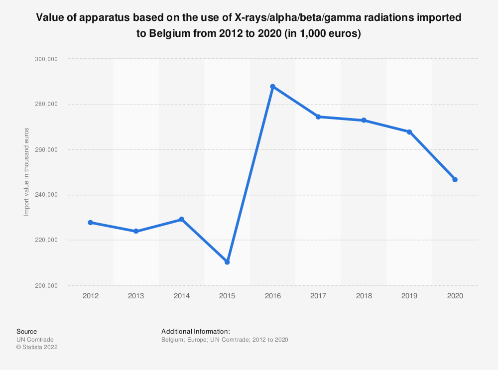 Statistic: Value of apparatus based on the use of X-rays/alpha/beta/gamma radiations imported to Belgium from 2012 to 2017 (in 1,000 euros) | Statista