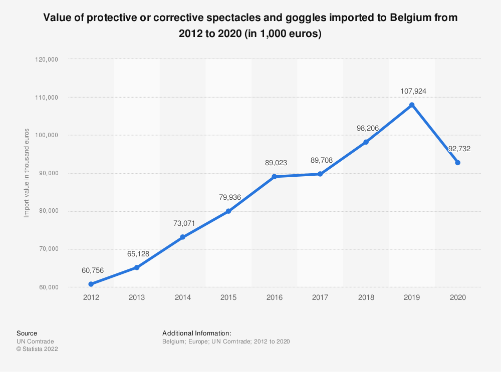 Statistic: Value of protective or corrective spectacles and goggles imported to Belgium from 2012 to 2017 (in 1,000 euros) | Statista