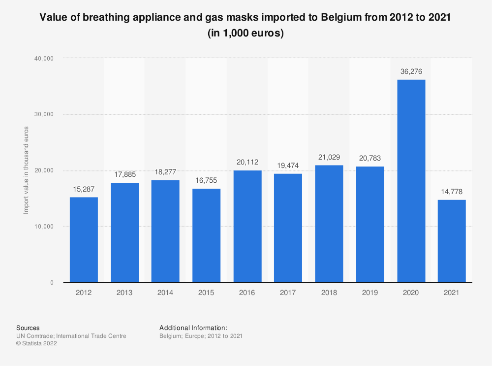 Statistic: Value of breathing appliance and gas masks imported to Belgium from 2012 to 2018 (in 1,000 euros) | Statista